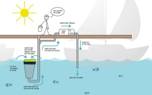 SeaBin-Infographic-How-It-Works